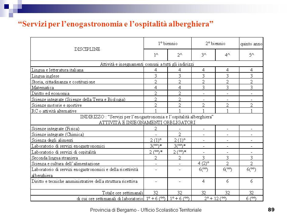 89 Servizi per lenogastronomia e lospitalità alberghiera Provincia di Bergamo - Ufficio Scolastico Territoriale