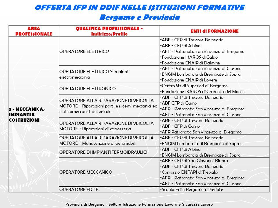 OFFERTA IFP IN DDIF NELLE ISTITUZIONI FORMATIVE Bergamo e Provincia Provincia di Bergamo - Settore Istruzione Formazione Lavoro e Sicurezza Lavoro ARE