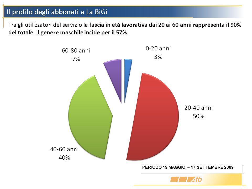 Il profilo degli abbonati a La BiGi Tra gli utilizzatori del servizio la fascia in età lavorativa dai 20 ai 60 anni rappresenta il 90% del totale, il
