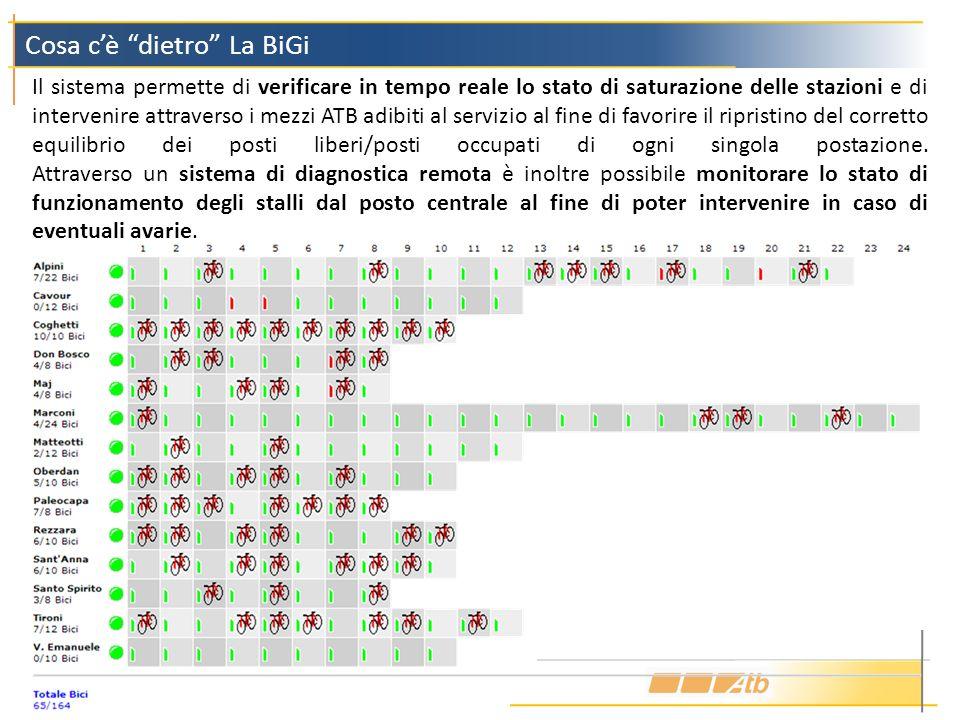 Cosa cè dietro La BiGi Il sistema permette di verificare in tempo reale lo stato di saturazione delle stazioni e di intervenire attraverso i mezzi ATB
