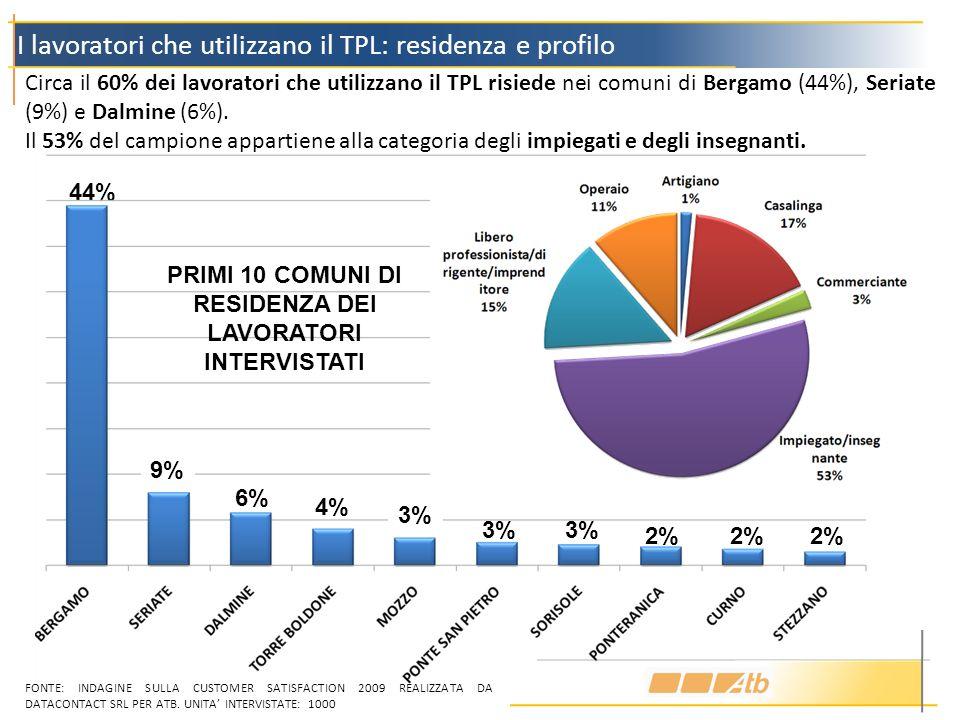 4% 44% 6% 2% 3% 9% I lavoratori che utilizzano il TPL: residenza e profilo Circa il 60% dei lavoratori che utilizzano il TPL risiede nei comuni di Bergamo (44%), Seriate (9%) e Dalmine (6%).