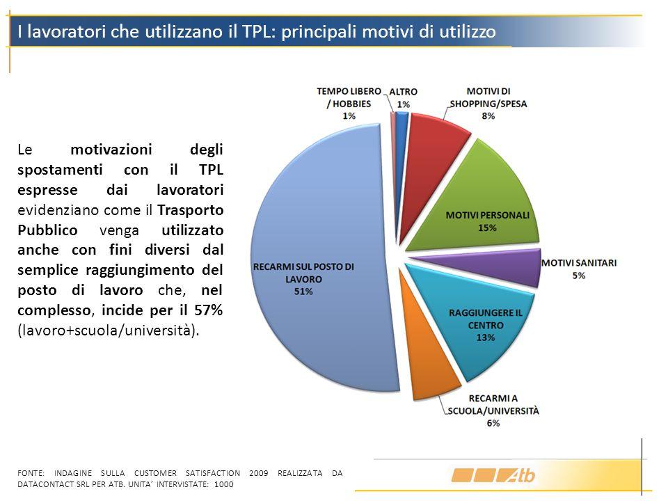 I lavoratori che utilizzano il TPL: principali motivi di utilizzo Le motivazioni degli spostamenti con il TPL espresse dai lavoratori evidenziano come il Trasporto Pubblico venga utilizzato anche con fini diversi dal semplice raggiungimento del posto di lavoro che, nel complesso, incide per il 57% (lavoro+scuola/università).