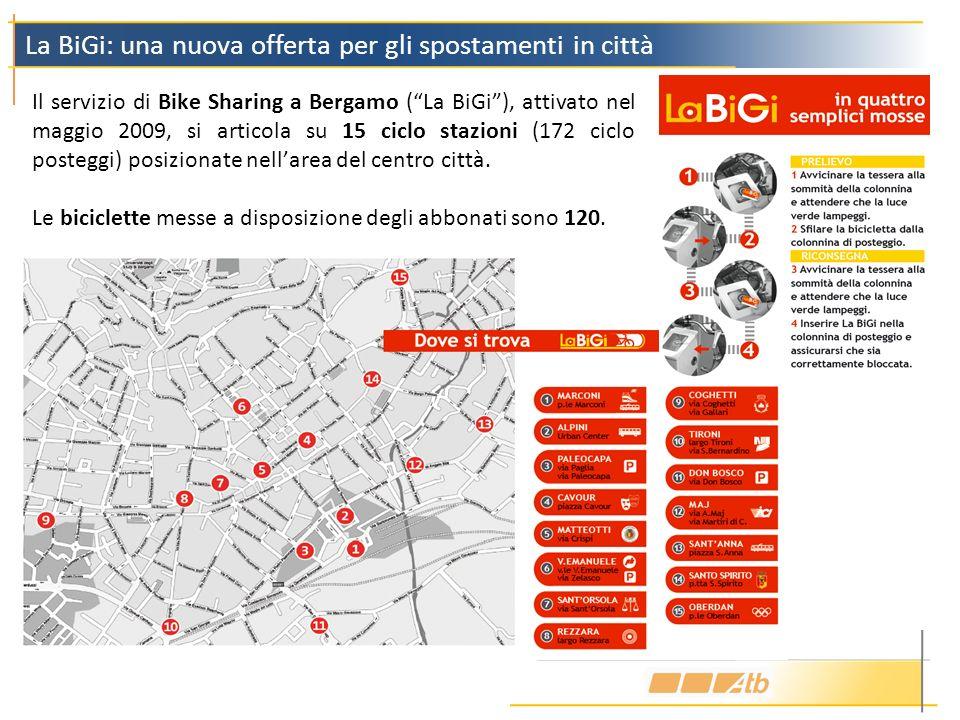 Il servizio di Bike Sharing a Bergamo (La BiGi), attivato nel maggio 2009, si articola su 15 ciclo stazioni (172 ciclo posteggi) posizionate nellarea