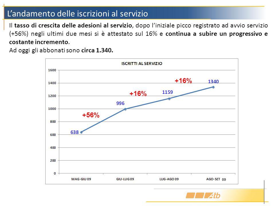 Landamento delle iscrizioni al servizio Il tasso di crescita delle adesioni al servizio, dopo liniziale picco registrato ad avvio servizio (+56%) negl