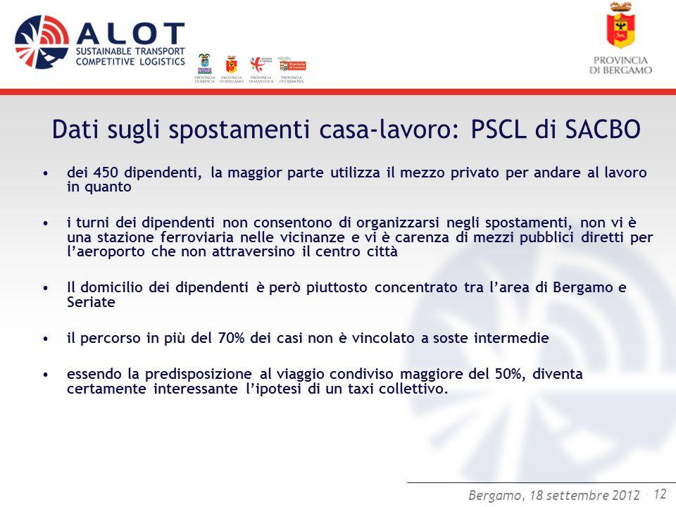 Bergamo,25 luglio 2012 - 12 Bergamo, 18 settembre 2012 Dati sugli spostamenti casa-lavoro: PSCL di SACBO dei 450 dipendenti, la maggior parte utilizza