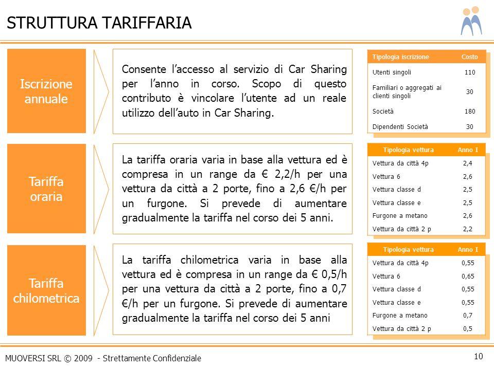 MUOVERSI SRL © 2009 - Strettamente Confidenziale 10 STRUTTURA TARIFFARIA La tariffa chilometrica varia in base alla vettura ed è compresa in un range