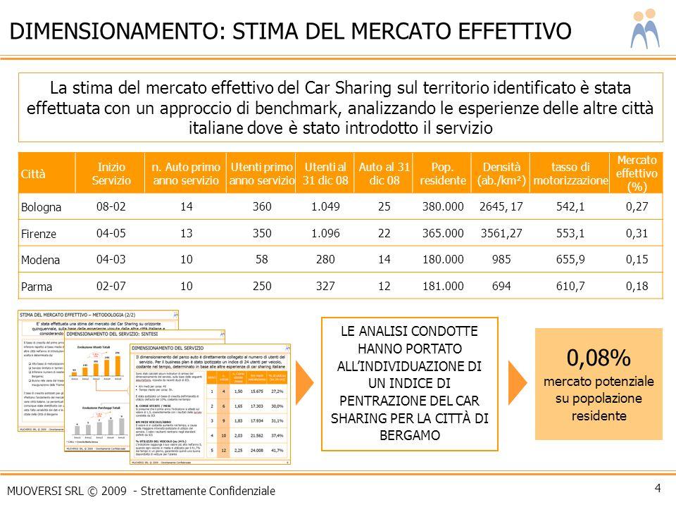 MUOVERSI SRL © 2009 - Strettamente Confidenziale 4 DIMENSIONAMENTO: STIMA DEL MERCATO EFFETTIVO La stima del mercato effettivo del Car Sharing sul ter