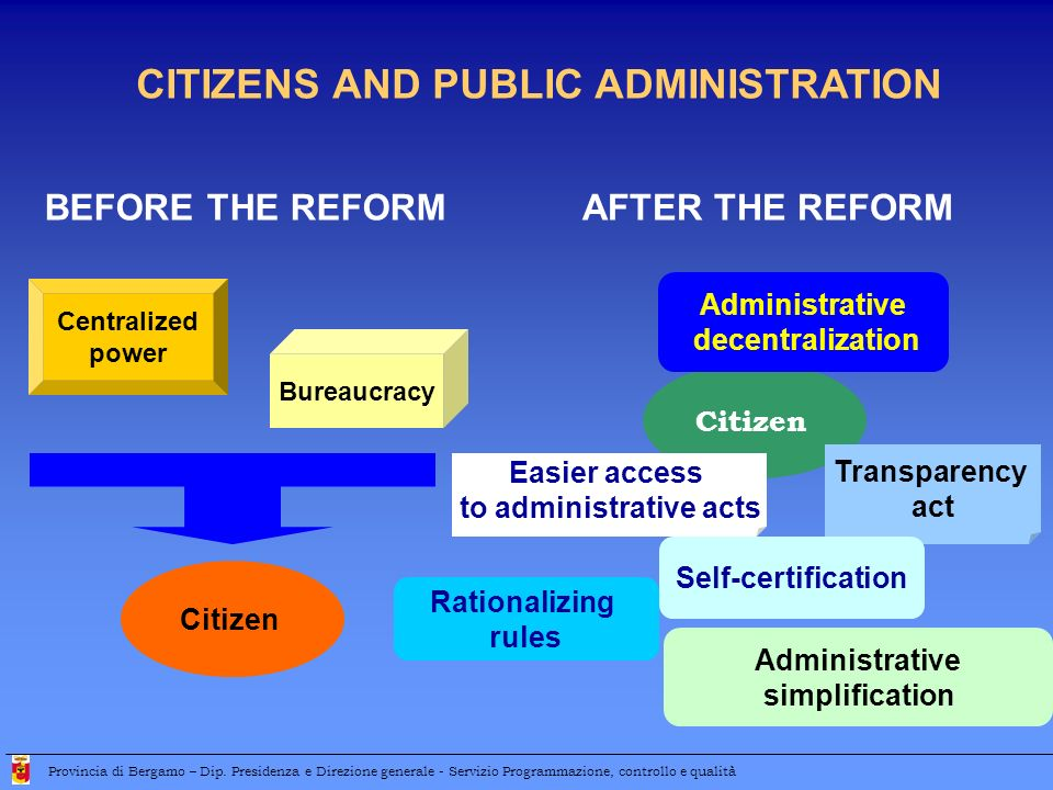 CITIZENS AND PUBLIC ADMINISTRATION BEFORE THE REFORM Bureaucracy Centralized power Citizen AFTER THE REFORM Citizen Administrative decentralization Tr
