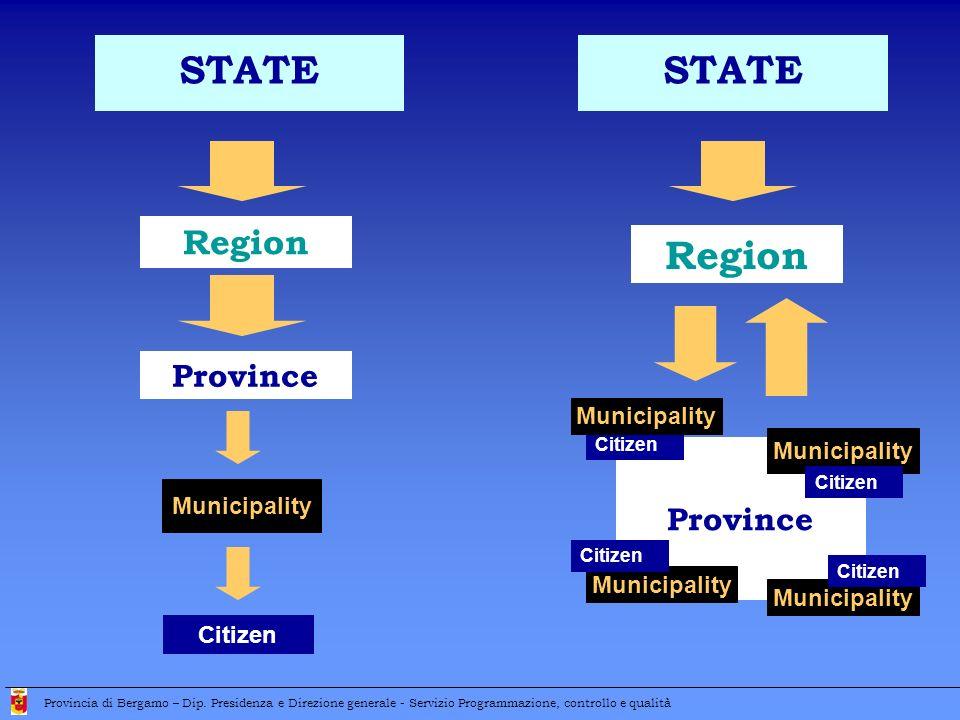 Region Province Municipality Citizen Province STATE Municipality Citizen Municipality STATE Citizen Municipality Citizen Provincia di Bergamo – Dip.