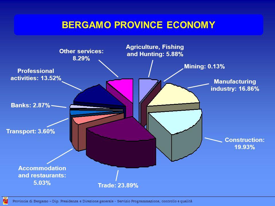 BERGAMO PROVINCE ECONOMY Provincia di Bergamo – Dip.