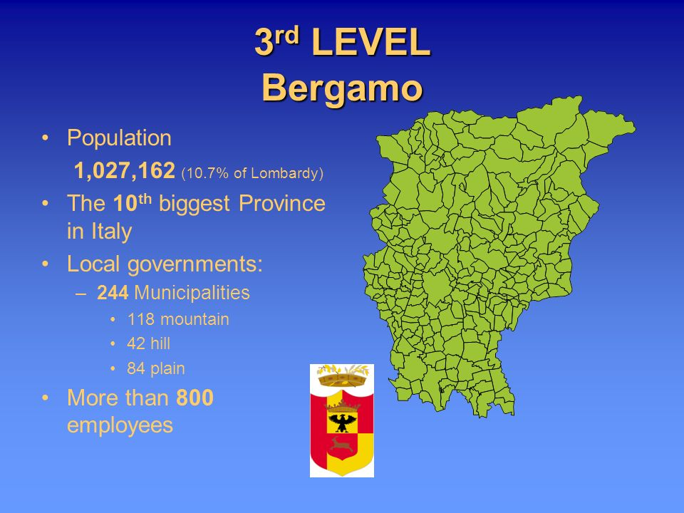 3 rd LEVEL Bergamo Population 1,027,162 (10.7% of Lombardy) The 10 th biggest Province in Italy Local governments: –244 Municipalities 118 mountain 42
