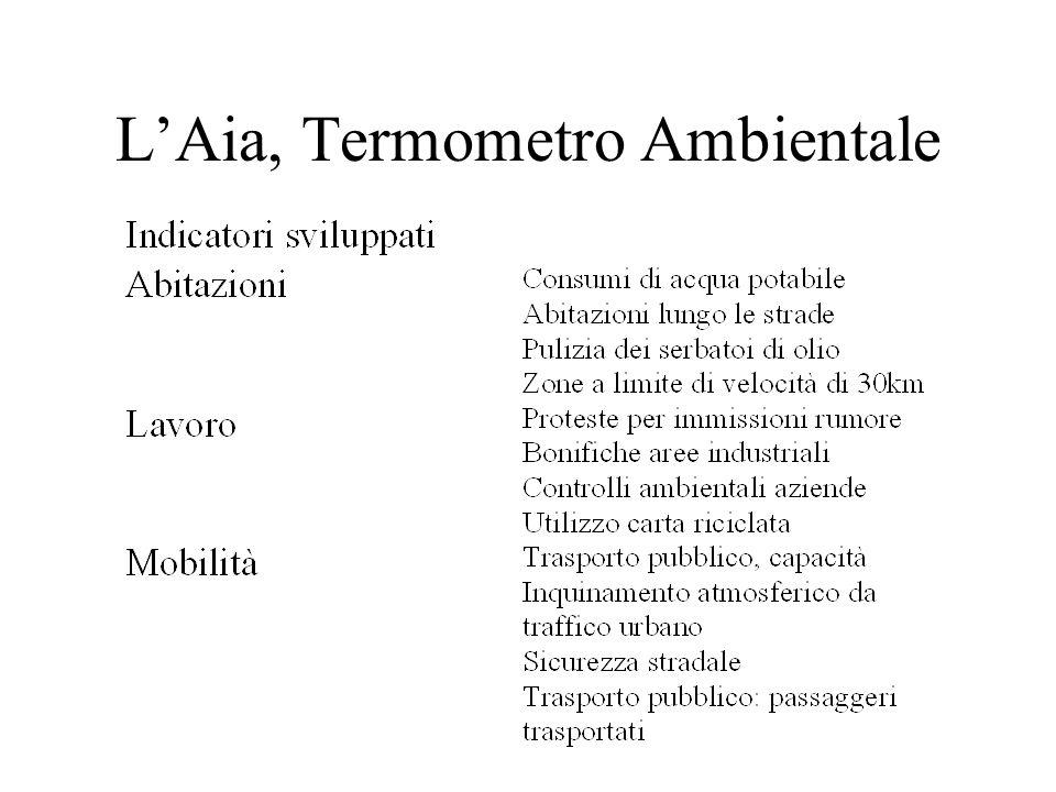 LAia, Termometro Ambientale