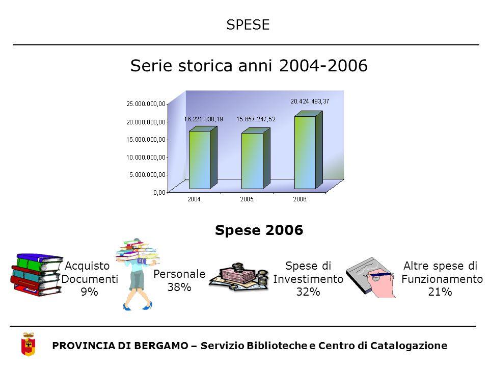 SPESE PROVINCIA DI BERGAMO – Servizio Biblioteche e Centro di Catalogazione Serie storica anni 2004-2006 Spese 2006 Acquisto Documenti 9% Personale 38
