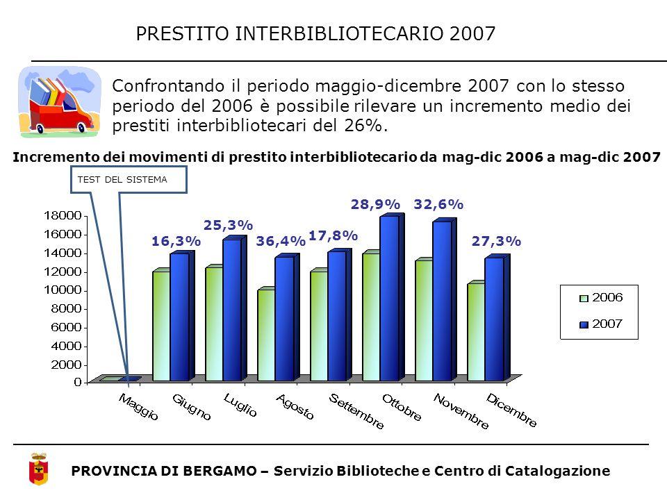 PRESTITO INTERBIBLIOTECARIO 2007 PROVINCIA DI BERGAMO – Servizio Biblioteche e Centro di Catalogazione Confrontando il periodo maggio-dicembre 2007 co