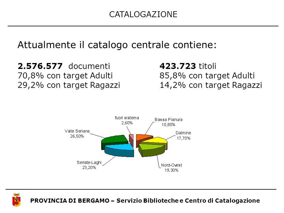 CATALOGAZIONE PROVINCIA DI BERGAMO – Servizio Biblioteche e Centro di Catalogazione Attualmente il catalogo centrale contiene: 2.576.577 documenti 423