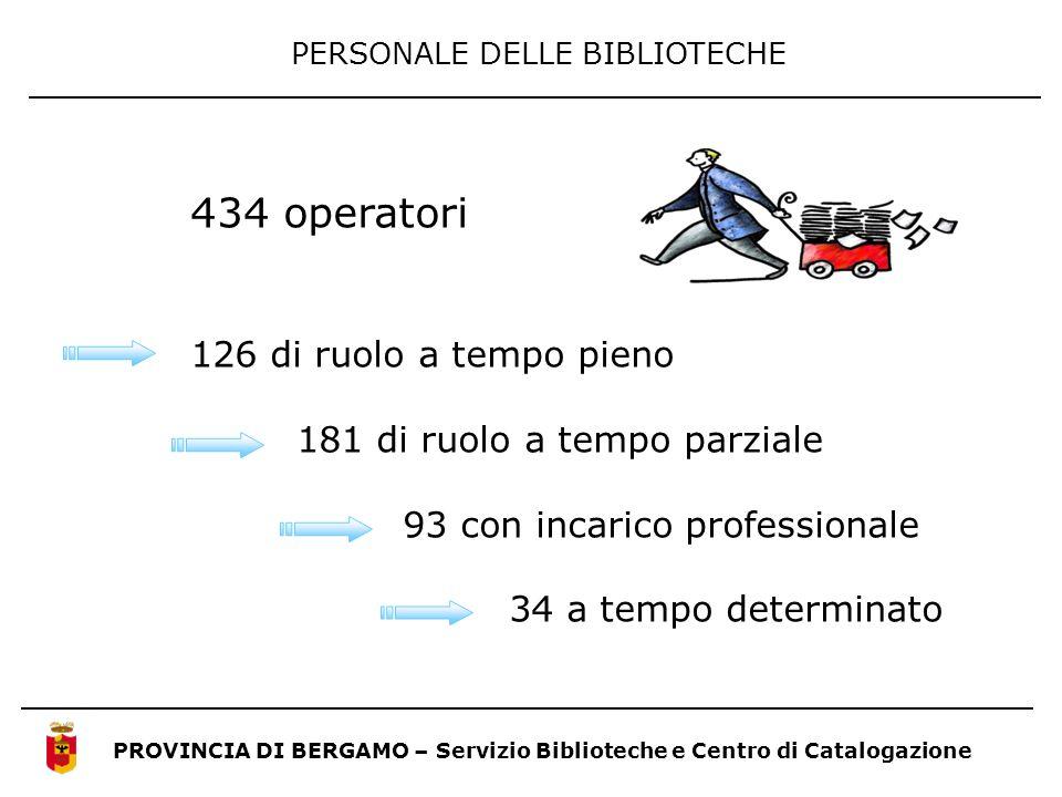 PERSONALE DELLE BIBLIOTECHE PROVINCIA DI BERGAMO – Servizio Biblioteche e Centro di Catalogazione 434 operatori 126 di ruolo a tempo pieno 181 di ruol
