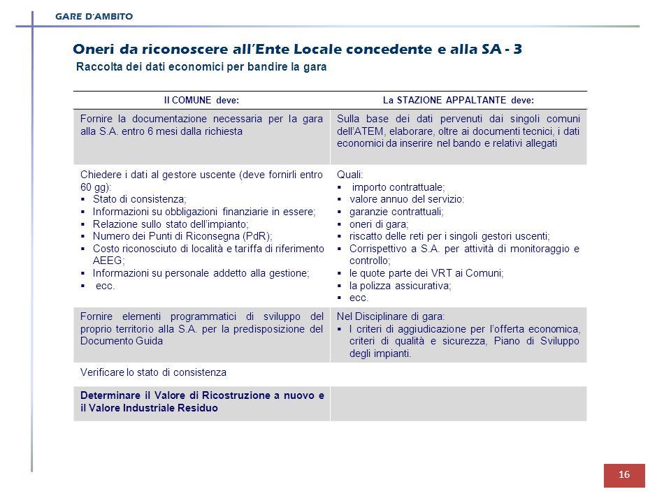 16 Raccolta dei dati economici per bandire la gara GARE DAMBITO Il COMUNE deve:La STAZIONE APPALTANTE deve: Fornire la documentazione necessaria per l