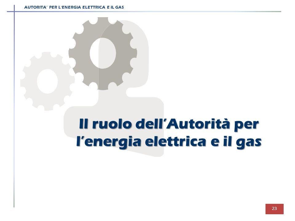 AUTORITA PER LENERGIA ELETTRICA E IL GAS 23 Il ruolo dellAutorità per lenergia elettrica e il gas