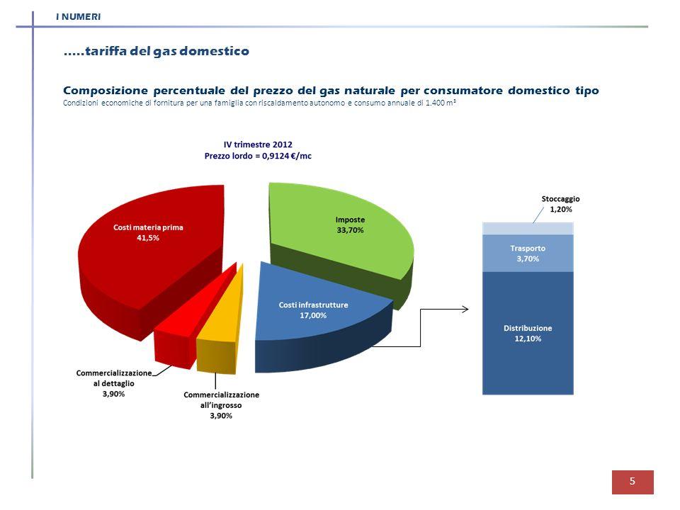 I NUMERI 5.....tariffa del gas domestico Composizione percentuale del prezzo del gas naturale per consumatore domestico tipo Condizioni economiche di