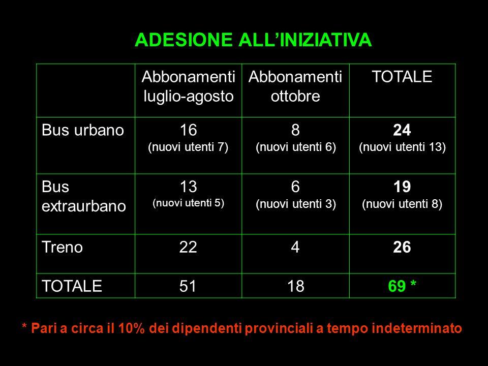Abbonamenti luglio-agosto Abbonamenti ottobre TOTALE Bus urbano16 (nuovi utenti 7) 8 (nuovi utenti 6) 24 (nuovi utenti 13) Bus extraurbano 13 (nuovi utenti 5) 6 (nuovi utenti 3) 19 (nuovi utenti 8) Treno22426 TOTALE511869 * ADESIONE ALLINIZIATIVA * Pari a circa il 10% dei dipendenti provinciali a tempo indeterminato