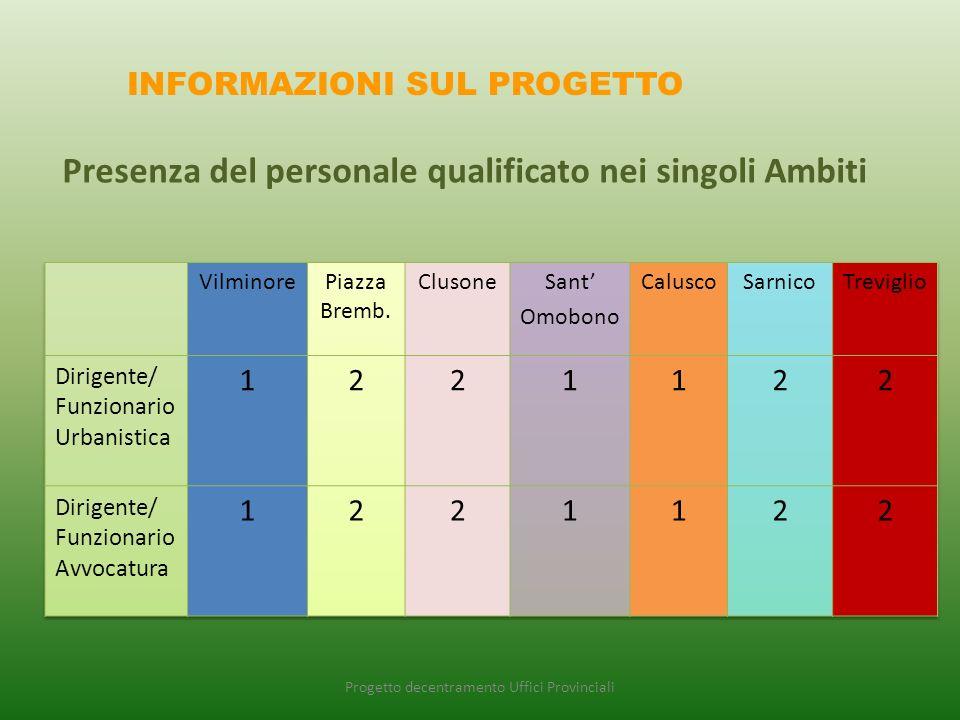 Progetto decentramento Uffici Provinciali INFORMAZIONI SUL PROGETTO Presenza del personale qualificato nei singoli Ambiti