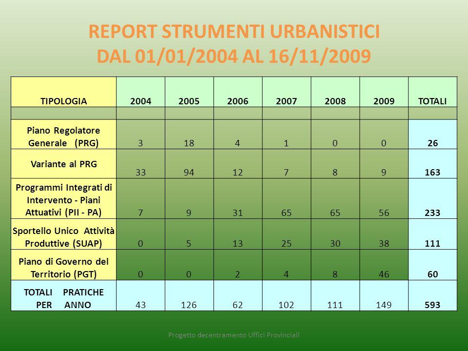 REPORT STRUMENTI URBANISTICI DAL 01/01/2004 AL 16/11/2009 Progetto decentramento Uffici Provinciali TIPOLOGIA200420052006200720082009TOTALI Piano Regolatore Generale (PRG)318410026 Variante al PRG 339412789163 Programmi Integrati di Intervento - Piani Attuativi (PII - PA)793165 56233 Sportello Unico Attività Produttive (SUAP)0513253038111 Piano di Governo del Territorio (PGT)002484660 TOTALI PRATICHE PER ANNO4312662102111149593