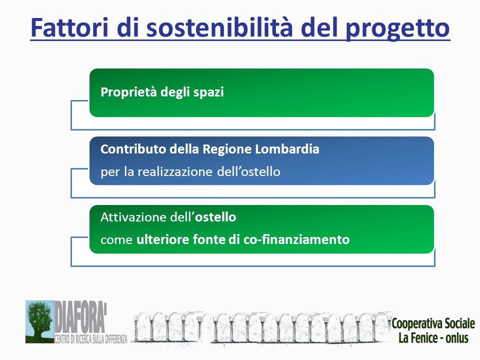 Fattori di sostenibilità del progetto Proprietà degli spazi Contributo della Regione Lombardia per la realizzazione dellostello Attivazione dellostello come ulteriore fonte di co-finanziamento