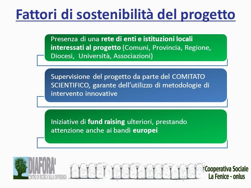 Fattori di sostenibilità del progetto Presenza di una rete di enti e istituzioni locali interessati al progetto (Comuni, Provincia, Regione, Diocesi,