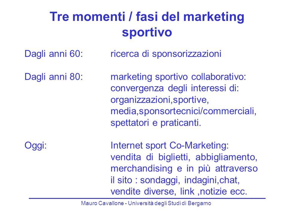 Tre momenti / fasi del marketing sportivo Dagli anni 60:ricerca di sponsorizzazioni Dagli anni 80:marketing sportivo collaborativo: convergenza degli interessi di: organizzazioni,sportive, media,sponsortecnici/commerciali, spettatori e praticanti.