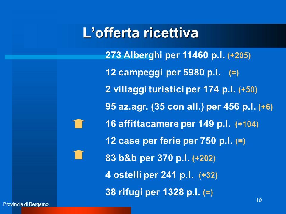 10 Lofferta ricettiva Provincia di Bergamo 273 Alberghi per 11460 p.l.