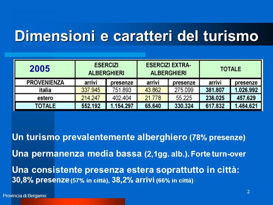 2 Dimensioni e caratteri del turismo Un turismo prevalentemente alberghiero (78% presenze) Una permanenza media bassa (2,1gg.