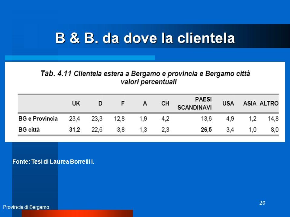 20 B & B. da dove la clientela Provincia di Bergamo Fonte: Tesi di Laurea Borrelli I.