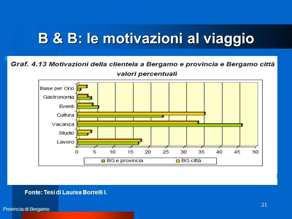 21 B & B: le motivazioni al viaggio Provincia di Bergamo Fonte: Tesi di Laurea Borrelli I.