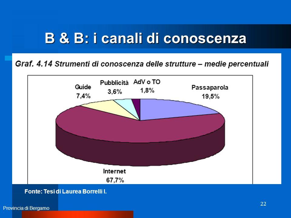 22 B & B: i canali di conoscenza Provincia di Bergamo Fonte: Tesi di Laurea Borrelli I.