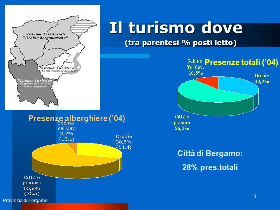 3 Il turismo dove (tra parentesi % posti letto) Il turismo dove (tra parentesi % posti letto) Presenze totali (04) Presenze alberghiere (04) Città di Bergamo: 28% pres.totali Provincia di Bergamo
