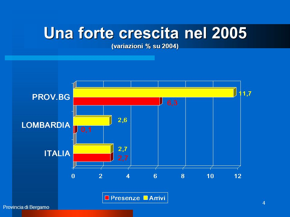 4 Una forte crescita nel 2005 (variazioni % su 2004) Provincia di Bergamo