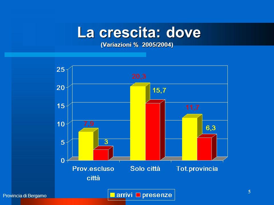 5 La crescita: dove (Variazioni % 2005/2004) La crescita: dove (Variazioni % 2005/2004) Provincia di Bergamo