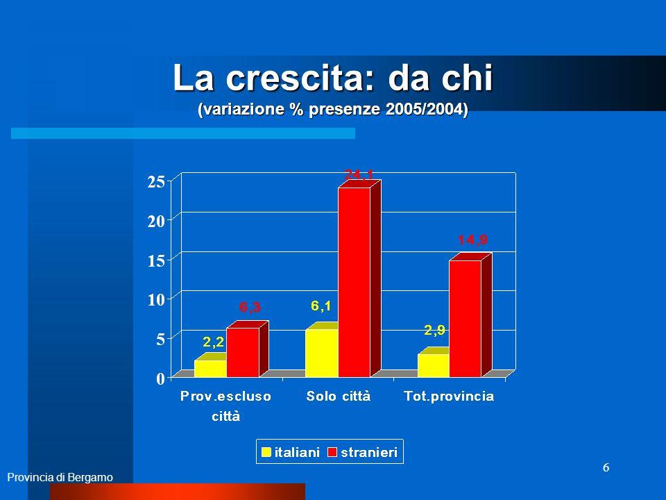 6 La crescita: da chi (variazione % presenze 2005/2004) Provincia di Bergamo
