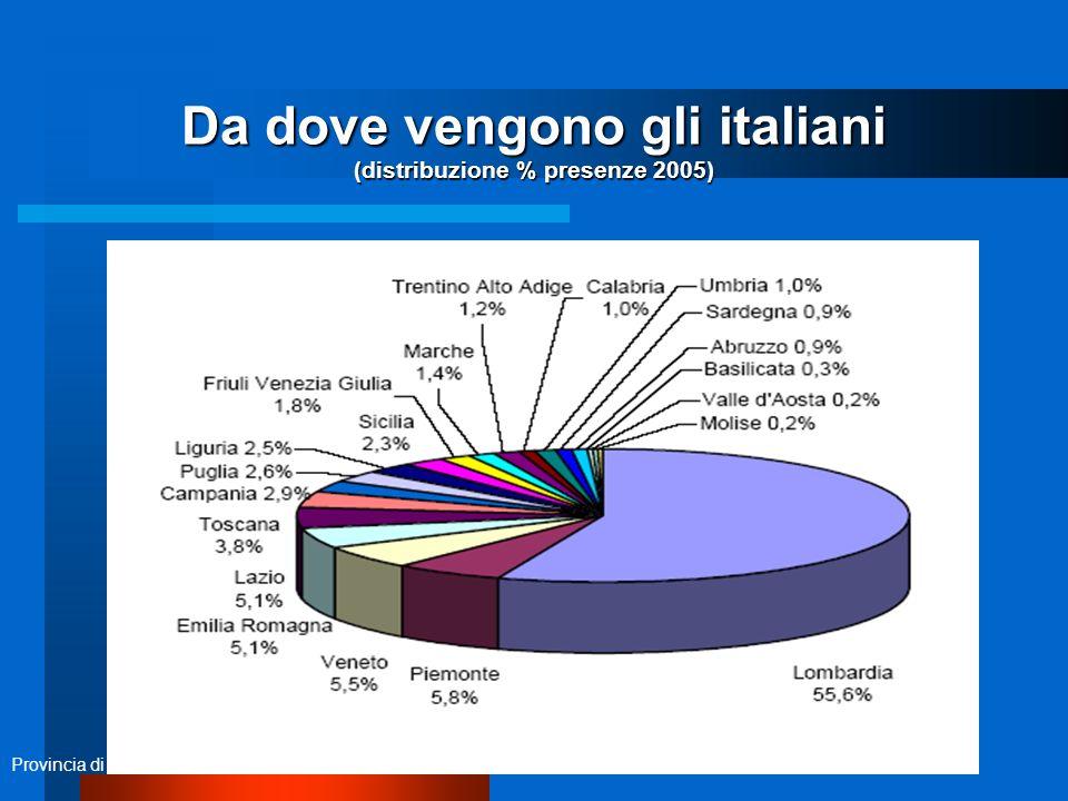 7 Da dove vengono gli italiani (distribuzione % presenze 2005) Provincia di Bergamo