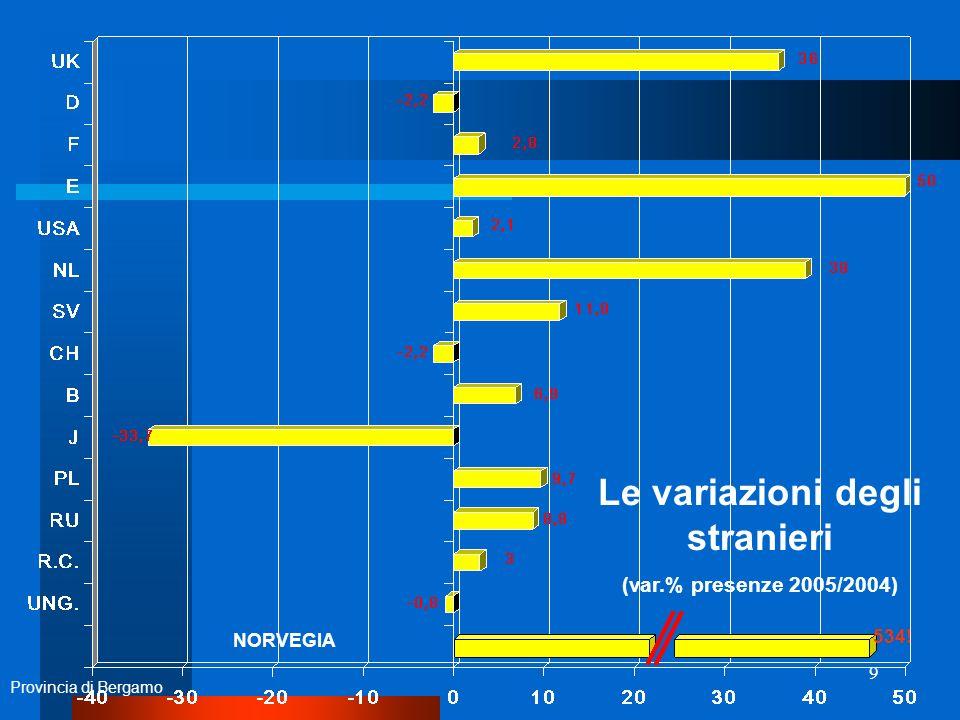 9 Provincia di Bergamo Le variazioni degli stranieri (var.% presenze 2005/2004) 534! NORVEGIA