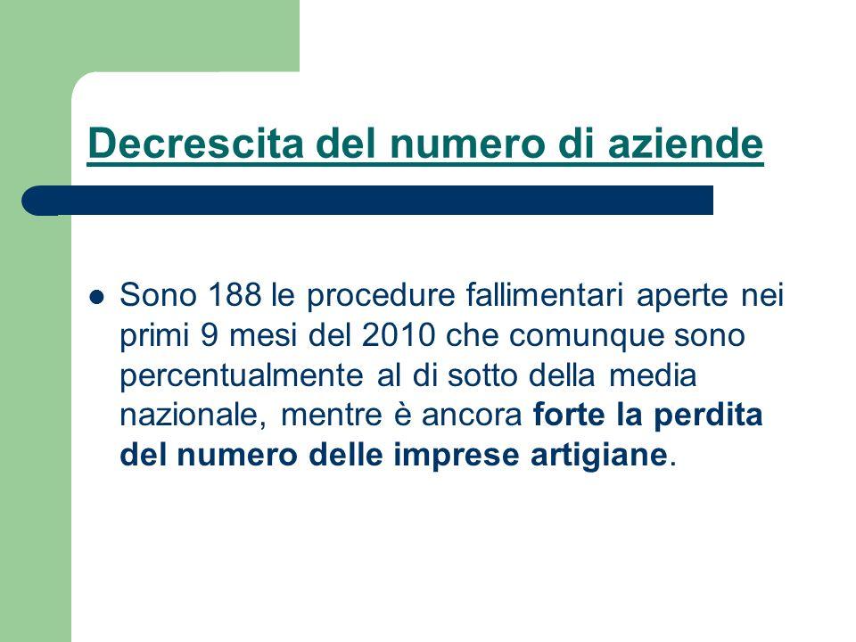 Decrescita del numero di aziende Sono 188 le procedure fallimentari aperte nei primi 9 mesi del 2010 che comunque sono percentualmente al di sotto del
