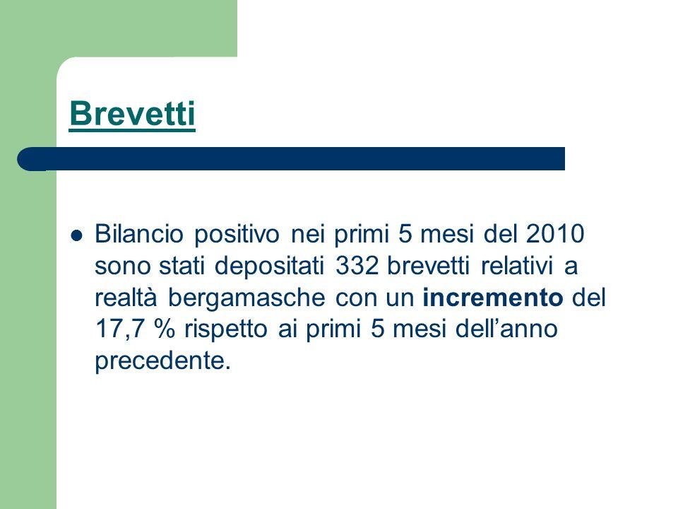 Brevetti Bilancio positivo nei primi 5 mesi del 2010 sono stati depositati 332 brevetti relativi a realtà bergamasche con un incremento del 17,7 % ris