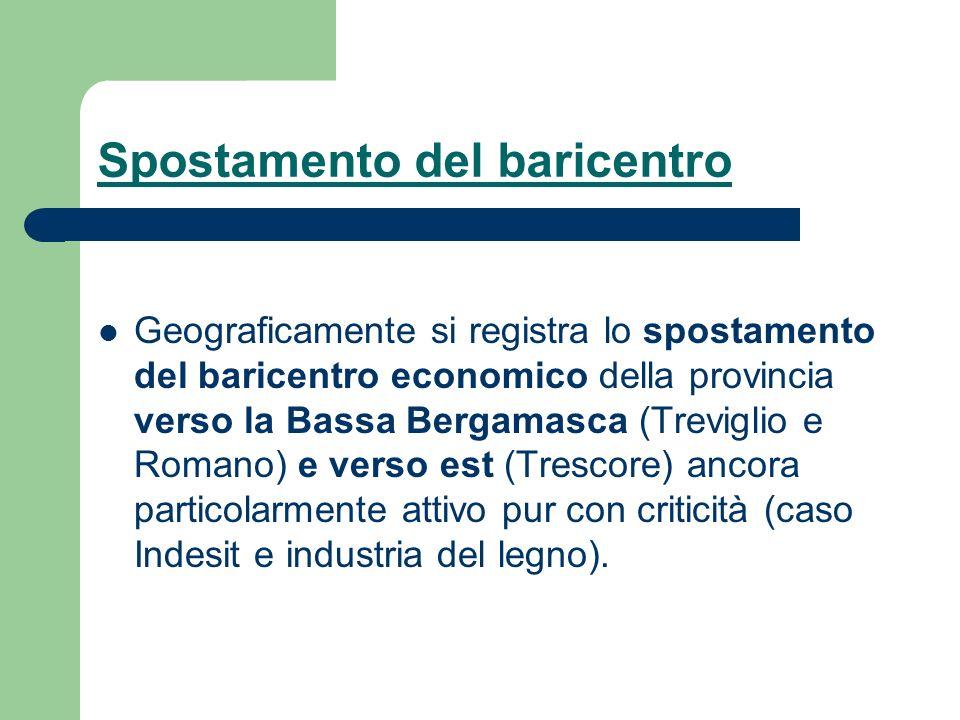 Spostamento del baricentro Geograficamente si registra lo spostamento del baricentro economico della provincia verso la Bassa Bergamasca (Treviglio e