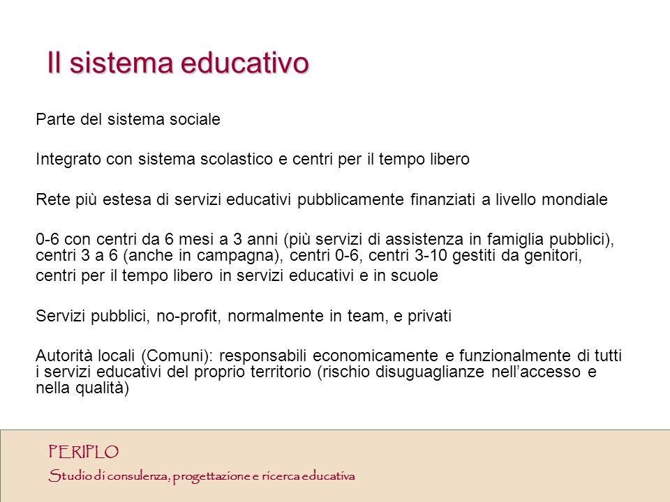 Il sistema educativo Parte del sistema sociale Integrato con sistema scolastico e centri per il tempo libero Rete più estesa di servizi educativi pubb
