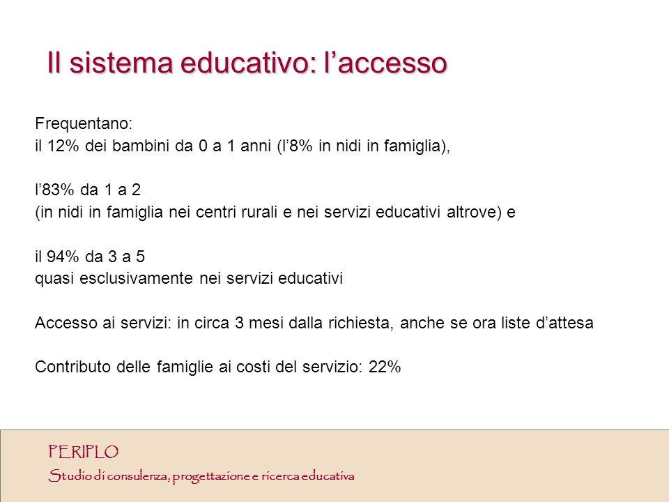 Il sistema educativo: laccesso Frequentano: il 12% dei bambini da 0 a 1 anni (l8% in nidi in famiglia), l83% da 1 a 2 (in nidi in famiglia nei centri