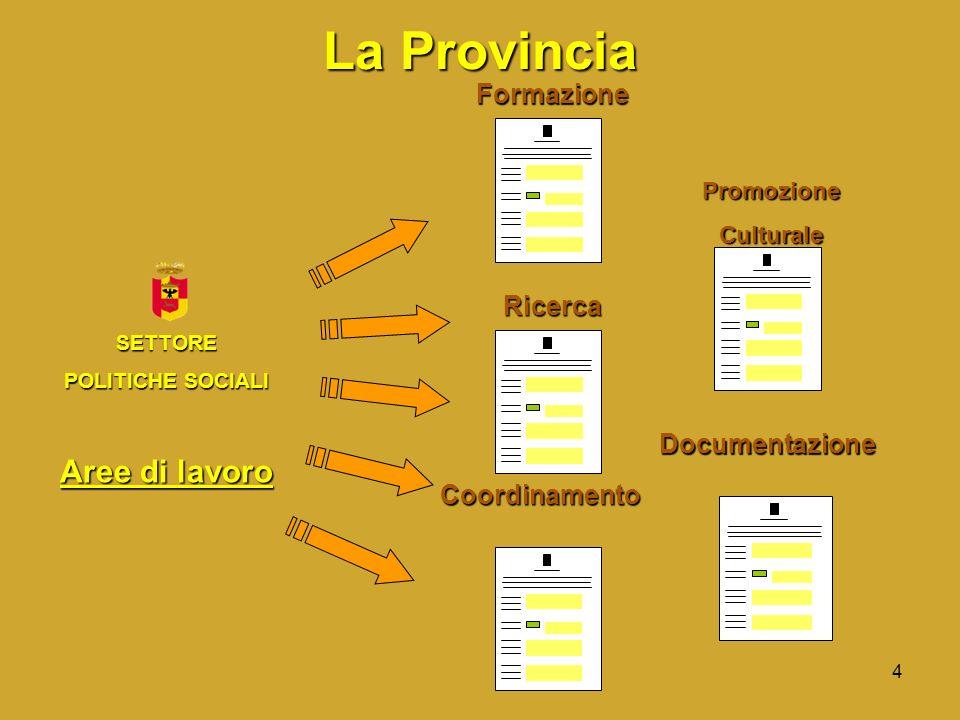 4Documentazione PromozioneCulturale La Provincia SETTORE POLITICHE SOCIALI Aree di lavoro Formazione Ricerca Coordinamento