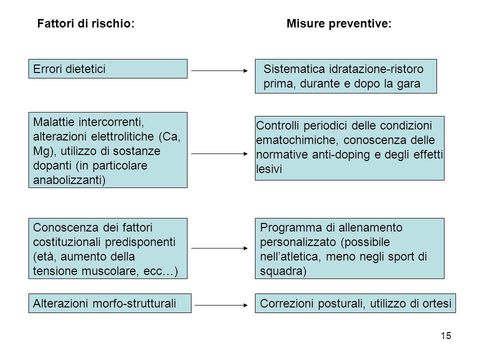 14 Fattori di rischio:Misure di prevenzione: Assenza o inadeguato riscaldamento (come qualità o durata) Esercizi di riscaldamento generale e locale (s