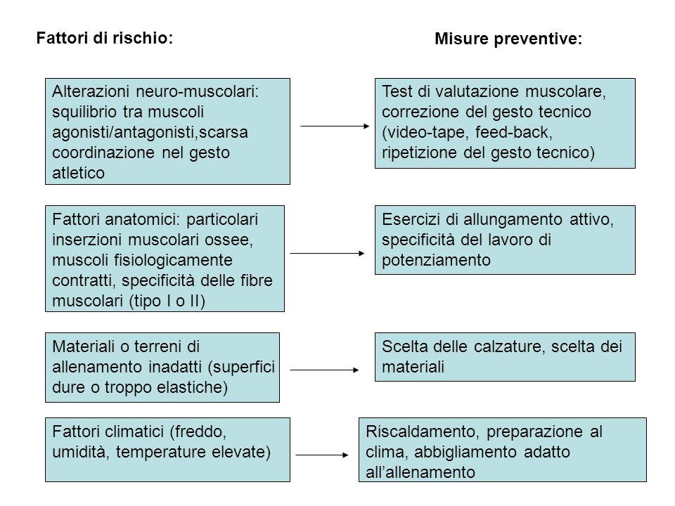 15 Fattori di rischio:Misure preventive: Errori dieteticiSistematica idratazione-ristoro prima, durante e dopo la gara Malattie intercorrenti, alteraz