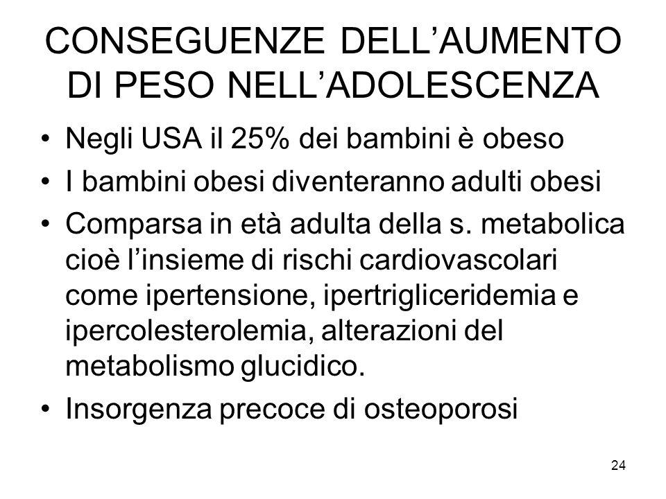 23 CRESCITA Fattori genetici 60% ATTIVITA FISICA E SPORT FATTORI ENDOCRINI ALIMENTAZIONE FATTORI AMBIENTALI