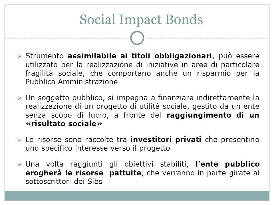 Social Impact Bonds Strumento assimilabile ai titoli obbligazionari, può essere utilizzato per la realizzazione di iniziative in aree di particolare fragilità sociale, che comportano anche un risparmio per la Pubblica Amministrazione Un soggetto pubblico, si impegna a finanziare indirettamente la realizzazione di un progetto di utilità sociale, gestito da un ente senza scopo di lucro, a fronte del raggiungimento di un «risultato sociale» Le risorse sono raccolte tra investitori privati che presentino uno specifico interesse verso il progetto Una volta raggiunti gli obiettivi stabiliti, lente pubblico erogherà le risorse pattuite, che verranno in parte girate ai sottoscrittori dei Sibs